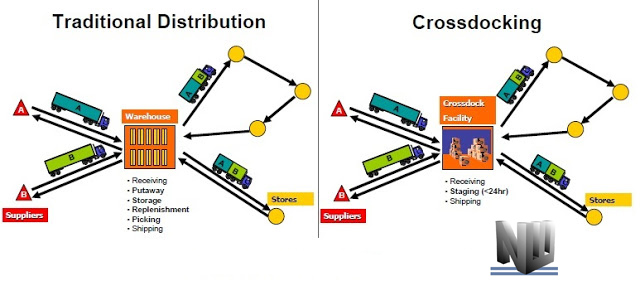 definition of cross docking Improving cross-docking efficiency in four key areas  retailers can extend their cross-docking capabilities by integrating advanced shipment notifications, barcodes, warehouse management.