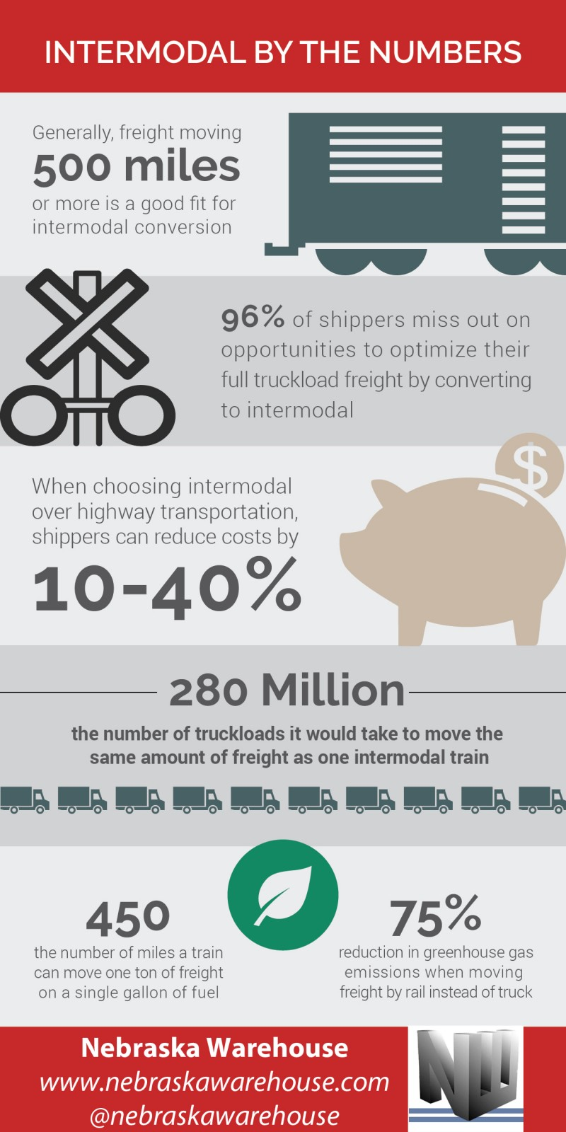 Cost Saving Intermodal