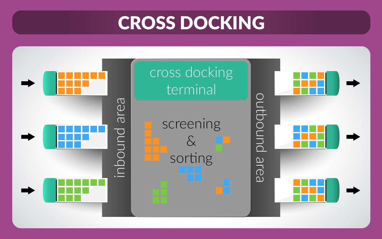 Cross-docking vs Warehousing cross docking